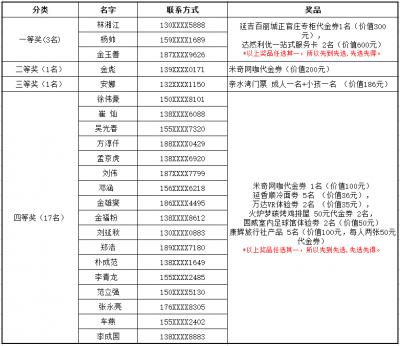 梅州客家VS延边富德 竞猜比分活动获奖名单
