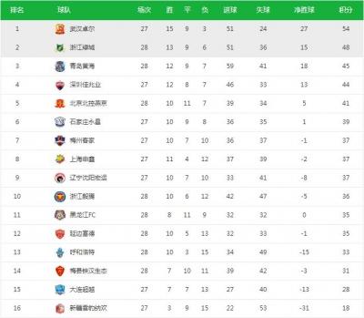 2018中甲联赛第28轮最新积分榜