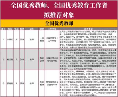 吉林省这44人将被推荐为全国优秀教师、教育工作者!