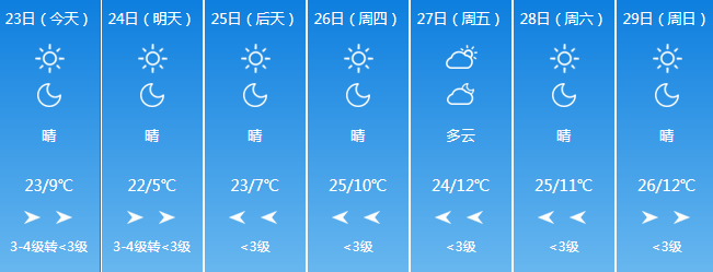 關注天氣:本周天氣給力 氣溫回升全周晴天