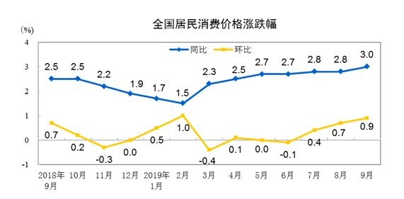 """9月国内CPI进入""""3时代"""" 食品价格上涨11.2%"""