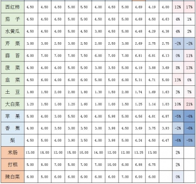 12月16日延边州粮油、蔬菜、副食品零售价格监测表