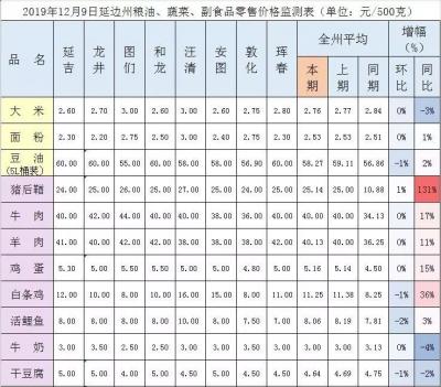 延边州粮油、蔬菜、副食品零售价格监测表(12月9日)