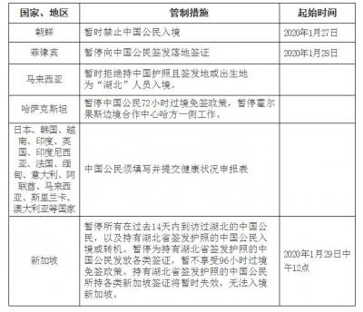 近期有关国家就防控新型冠状病毒肺炎疫情采取入境管制措施列表
