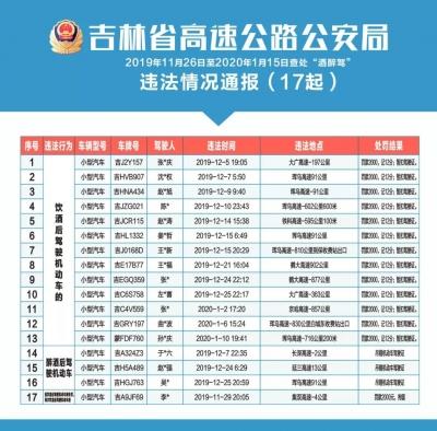 """吉林省高速公路公安局曝光17起""""酒醉驾""""违法行为"""