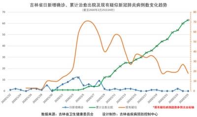 吉林省疫情動態及趨勢圖示(2020年2月26日公布)