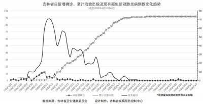 吉林省疫情动态及趋势图示(2020年4月4日公布)