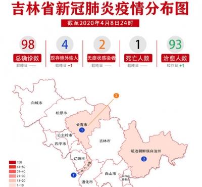 吉林省疫情动态及趋势图示(2020年4月9日公布)