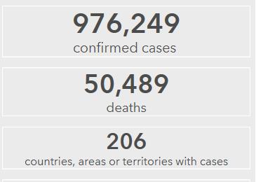世卫组织:全球新冠肺炎确诊病例累计达到976249例