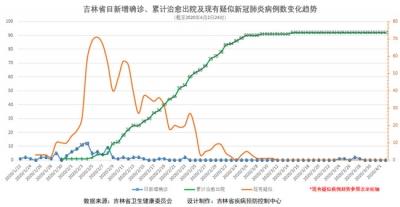 吉林省疫情动态及趋势图示(2020年4月3日公布)