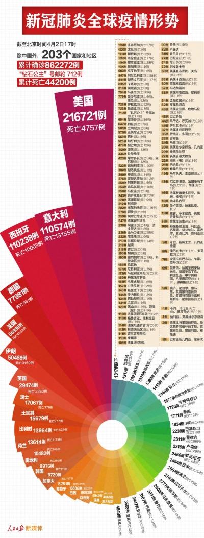 最新:中国以外已确诊862984例,美国216721例