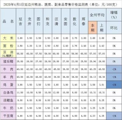 延边州粮油、蔬菜、副食品零售价格监测表(4月5日)