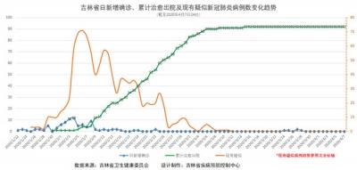 吉林省疫情动态及趋势图示(2020年4月8日公布)