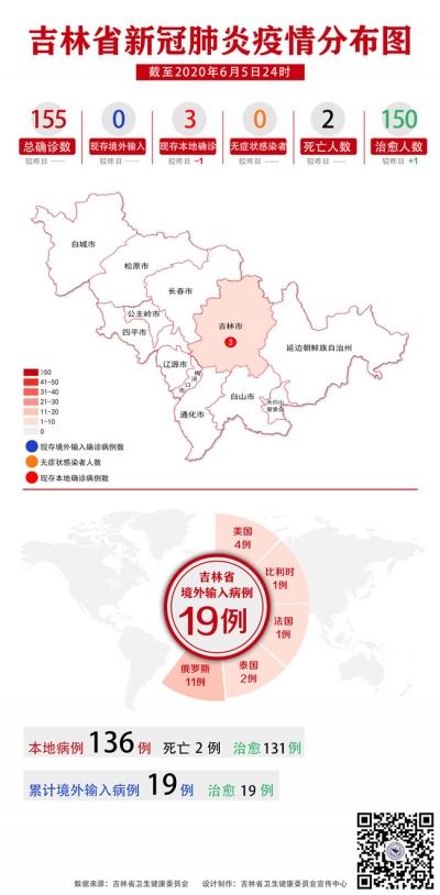 吉林省疫情动态及趋势图示(2020年6月6日公布)