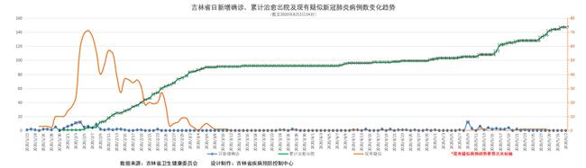 吉林省疫情动态及趋势图示(2020年6月3日公布)