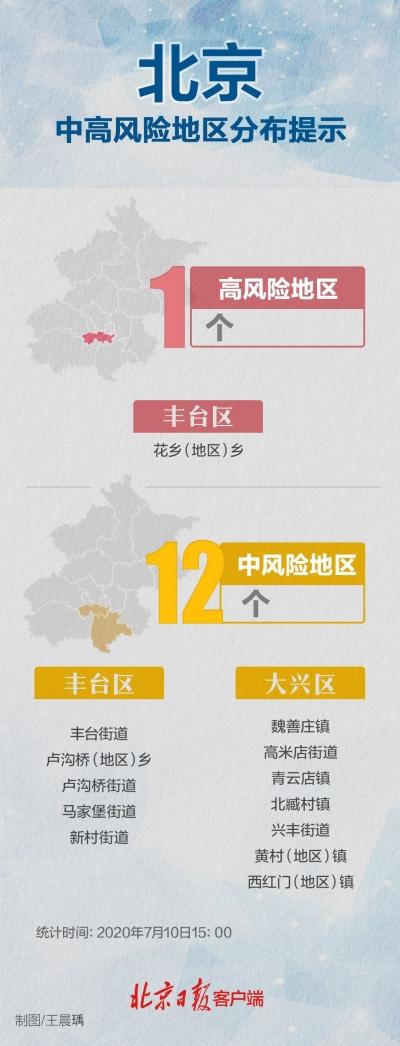 北京又有三地降为低风险,海淀昌平中风险区清零