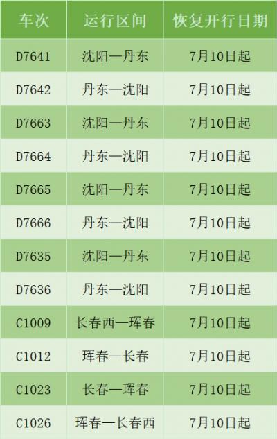丹东、长春、锦州等方向恢复、增开14趟旅客列车