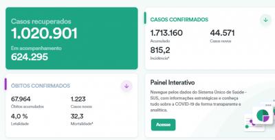 巴西新增确诊病例超4.4万例 累计确诊逾171万例