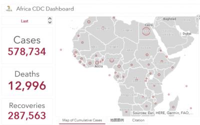 非洲地区新冠肺炎确诊病例快速增长至57.8万