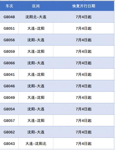 7月4日起,沈阳铁路12趟高铁列车恢复开行