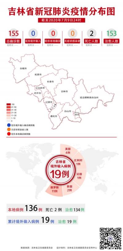 吉林省新冠肺炎疫情分布图(2020年7月10日公布)