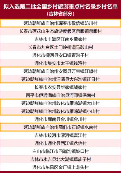 延边州6村拟入选全国乡村旅游重点村名录