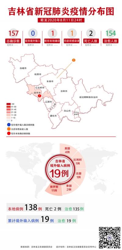 吉林省新冠肺炎疫情分布图(2020年8月12日公布)