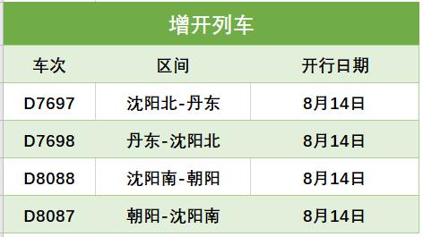 延吉、长春等方向36趟旅客列车安排有变化!
