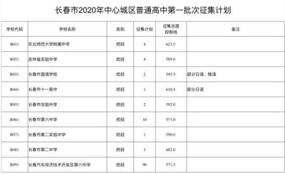长春市2020年中考中心城区普通高中第一批次录取结果、征集计划和志愿发布