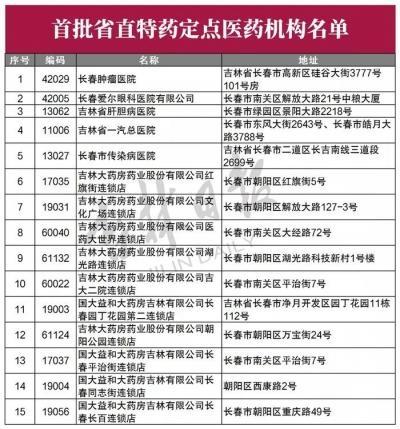 吉林省首批省直特药、门诊慢性疾病、特病定点医药机构名单公布!