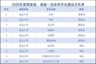 延边大学6个专业获批国家级一流本科专业建设点