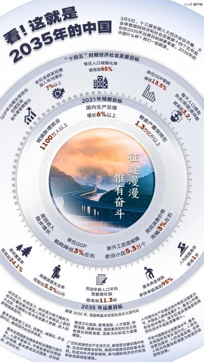 看!这就是2035年的中国