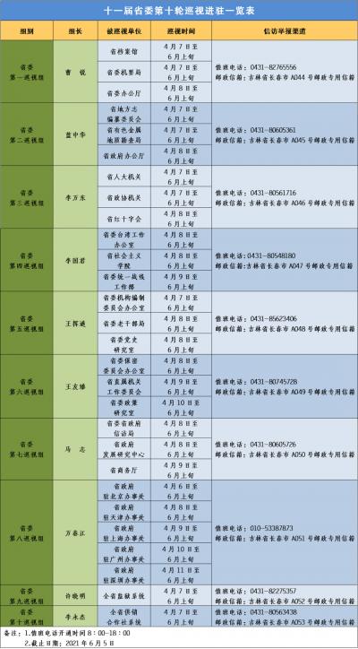 十一届省委第十轮巡视进驻一览表