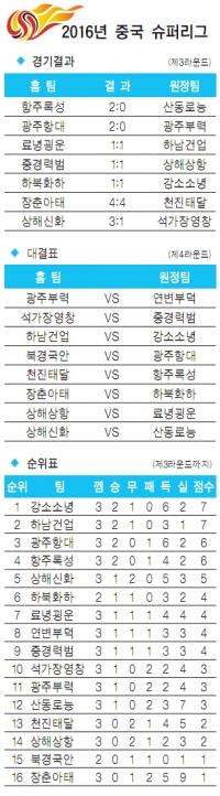 2016 중국 슈퍼리그 제3라운드 경기결과, 순위표