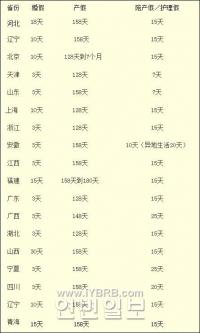 18개 성 최신 결혼출산휴가 일수 공포