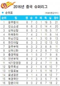 2016 중국 슈퍼리그 제8라운드 순위표