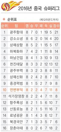2016 중국축구 슈퍼리그 순위표 (제12라운드까지)