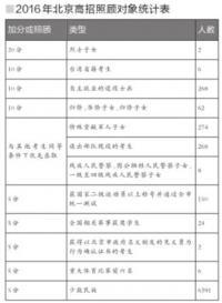 북경 고교 신입생 모집 7461명이 가산점특혜 누려, 80%가 소수민족