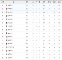 2016 중국 슈퍼리그 제14라운드 순위표