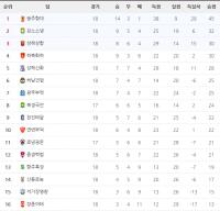 2016 중국 슈퍼리그 제17라운드 순위표