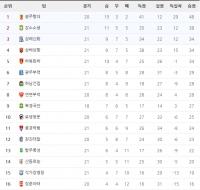 2016 중국 슈퍼리그 제20라운드 순위표