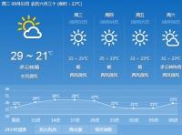 이번 주 기온 높고 강수 적다