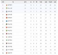 2016 중국 슈퍼리그 제23라운드 순위표