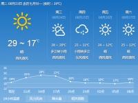 금주 기온 높고 강수 적다