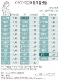 한국, 지난해 출산율 1.24명…OECD 최저 수준