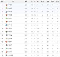 슈퍼리그 28라운드 순위표