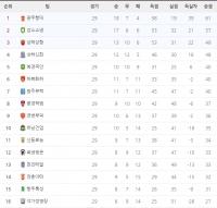 슈퍼리그 29라운드 순위표