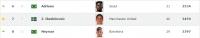 세계공격수랭킹: 서울FC의 아드리아노 6위, 상해상항의 무뢰 34위