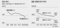 한국,혼인 건수 40년 만에 최저… '결혼빙하기' 왔다