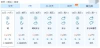 이번 주 기온변화 크고 강수 적어, 최고기온 21℃